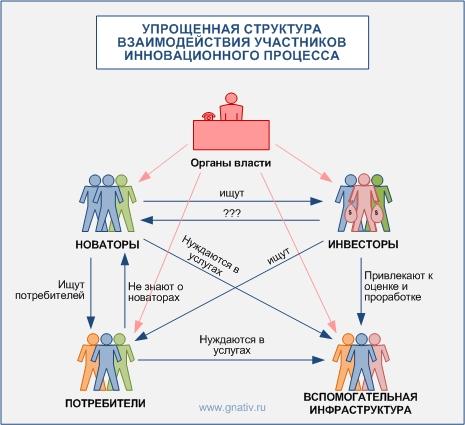 Упрощенная структура и участники инновационного процесса