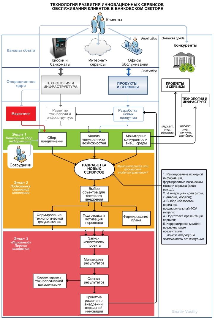 Упрощенная структура процесса разработки новых продуктов в банке