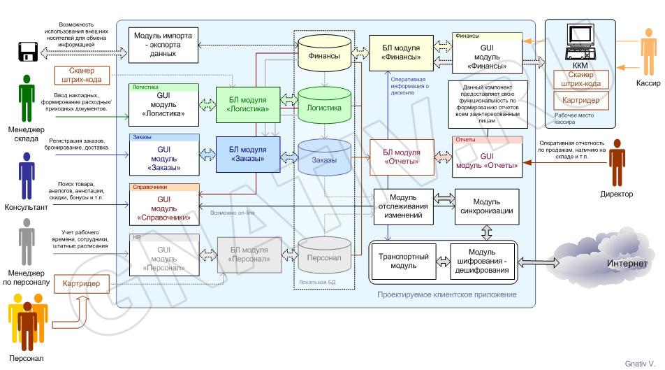Схема информационных потоков visio