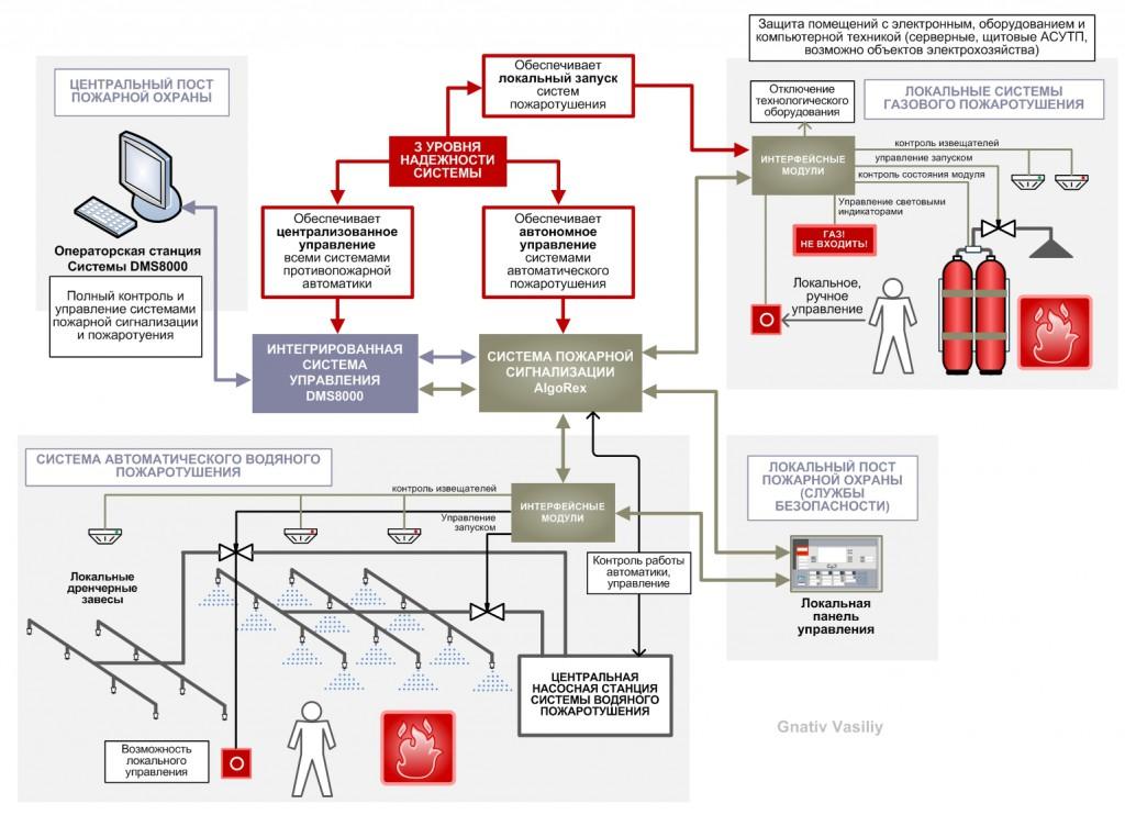 проектирование систем пожарной сигнализации и автоматического пожаротушения