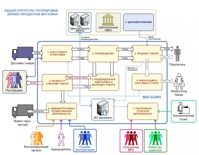 Операционная модель магазина