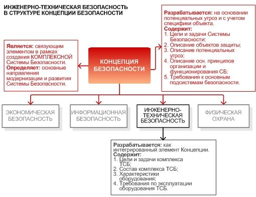 Роль инженерно-технической безопасности в структуре Концепции безопасности