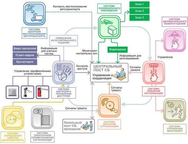 Структура комплекса технических систем безопасности