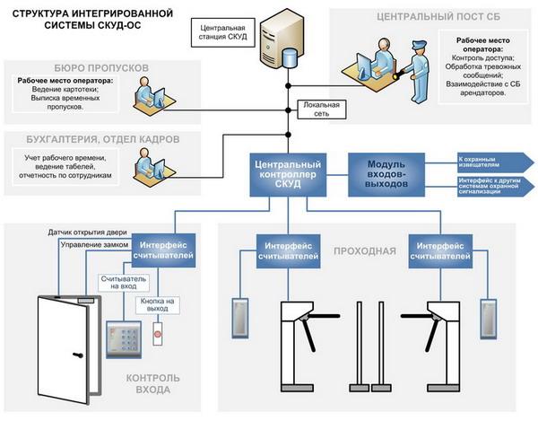 Структура интегрированной системы СКУД-ОС
