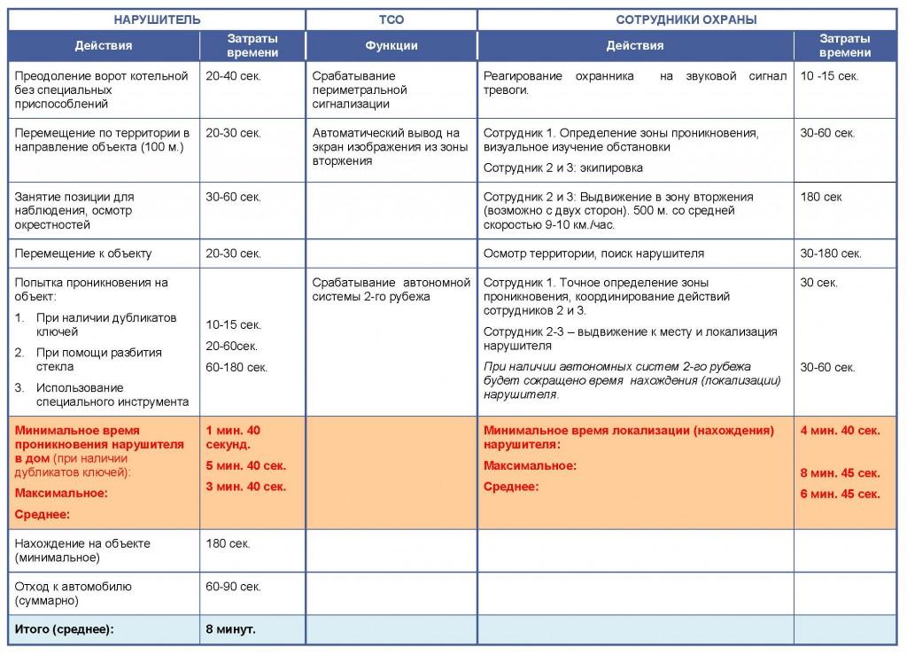 Последовательность действий субъектов при реализации контрольного сценария