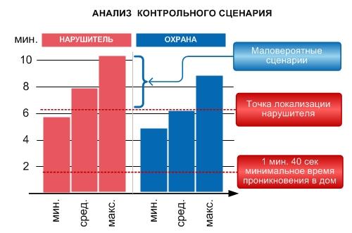 График анализа контрольного сценария при создании Концепции безопасности